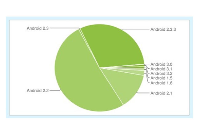 Android Users Statistics