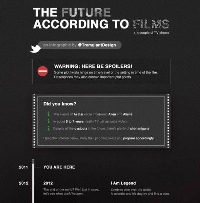 The Future According To Film