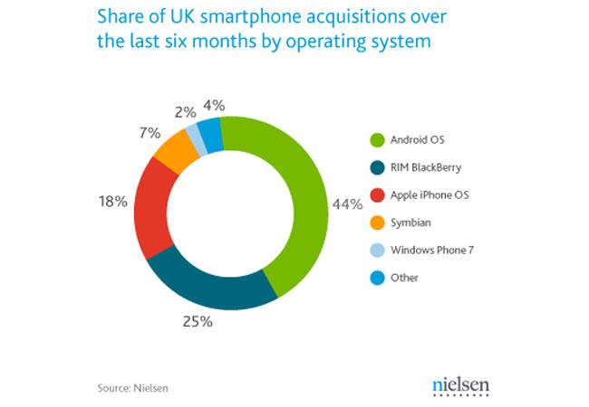 UK Smartphone Share