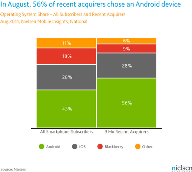 Android OS Share