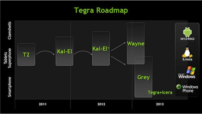 NVIDIA's Tegra Roadmap