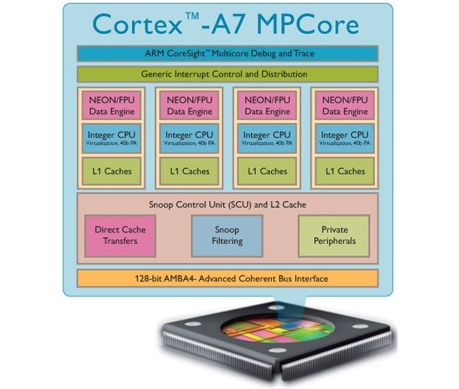 ARM Cortex A7 MPCore Processor