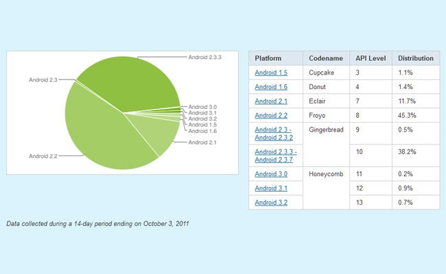 Google Android Distribution