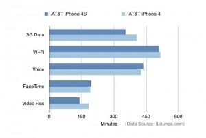 iPhone 4 vs iPhone 4S Battery Comparison
