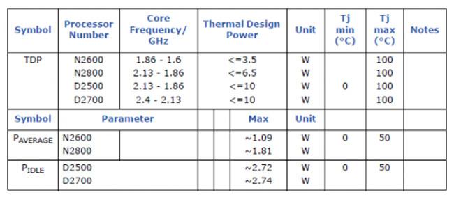 Intel Atom Parts