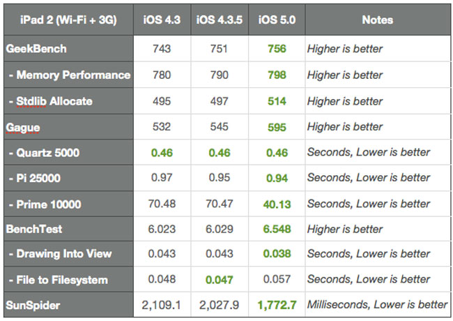 iOS 5 Bencmarks