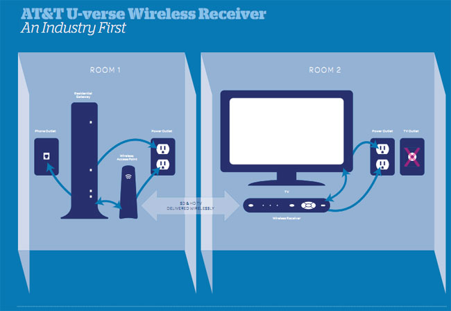 U-verse Wireless Receiver