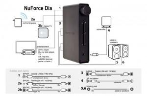 NuForce Dia Digital Amplifier