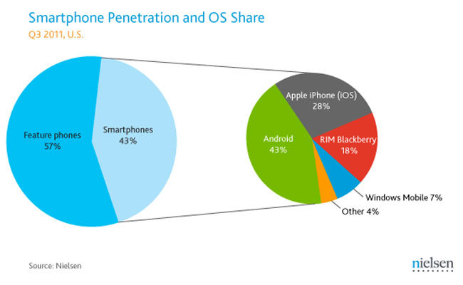 Android Now Makes Up 43 Percent Of US Smartphone Market