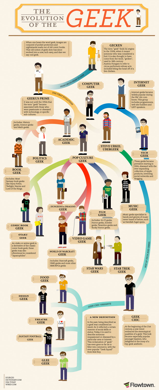 Evolution Of The Geek (infographic)