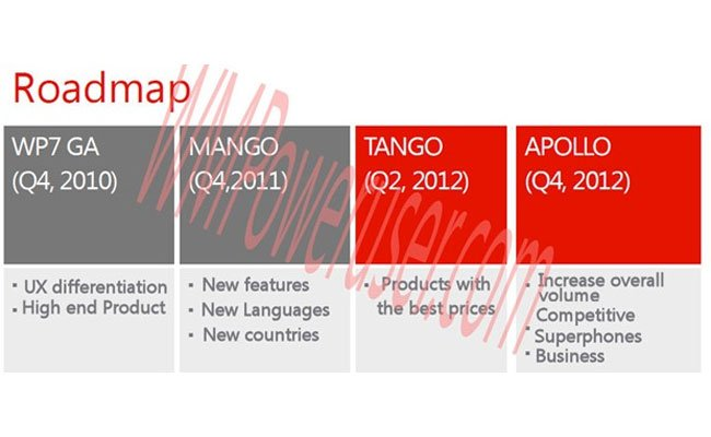 Windows Phone Roadmap