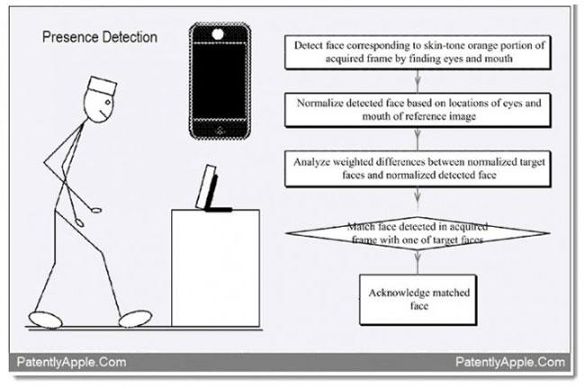 Apple Face Detection