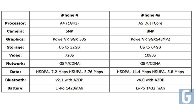 iPhone 4 vs iPhone 4S hardware