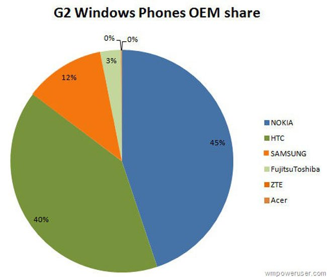 Nokia Windowns Phone