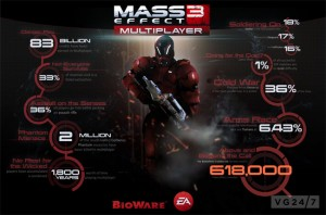 Mass Effect 3 Multiplayer Stats Released By BioWare (video)