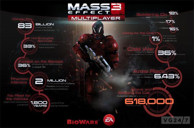 Mass Effect 3 Multiplayer Stats