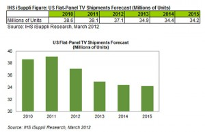 Flat-Panel TV Shipments to Fall This Year