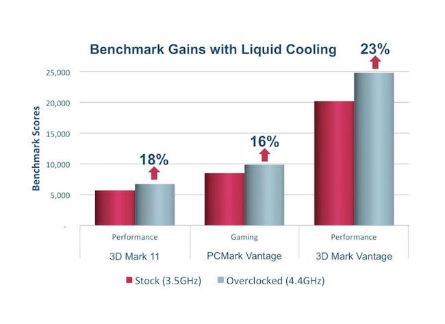 liquid cooled Alienware M18x