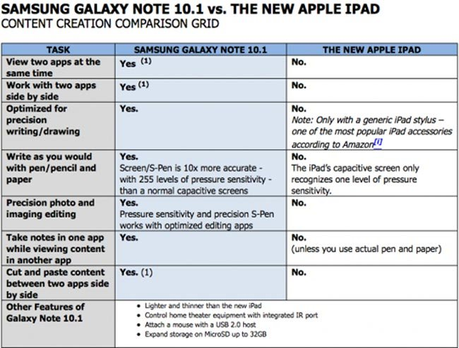 Galaxy Note vs iPad