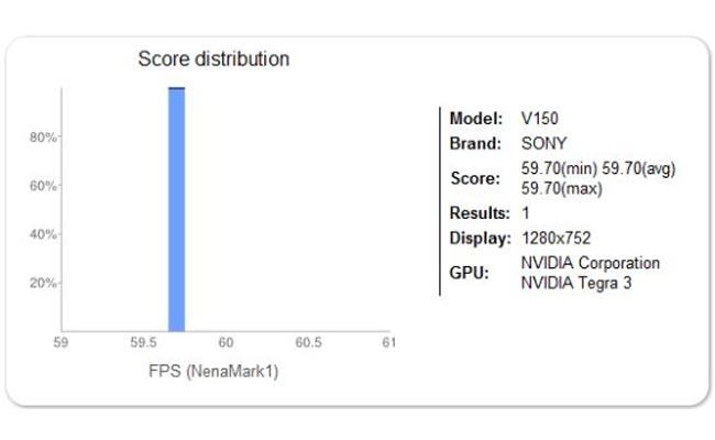 Sony V150