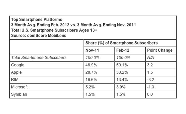 Android Comscore