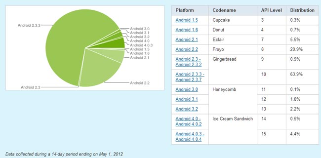 Android 4.0 ICS Now On 4.9 Percent Of Devices