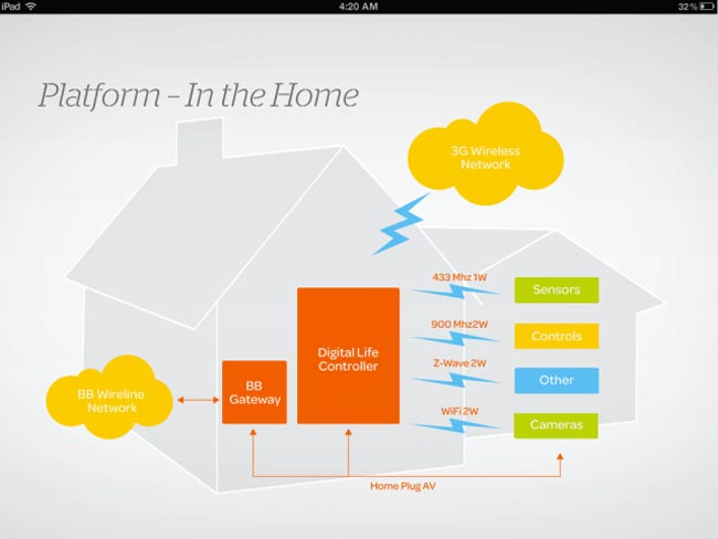 AT&T Announces Digital Life Home Automation And Security System