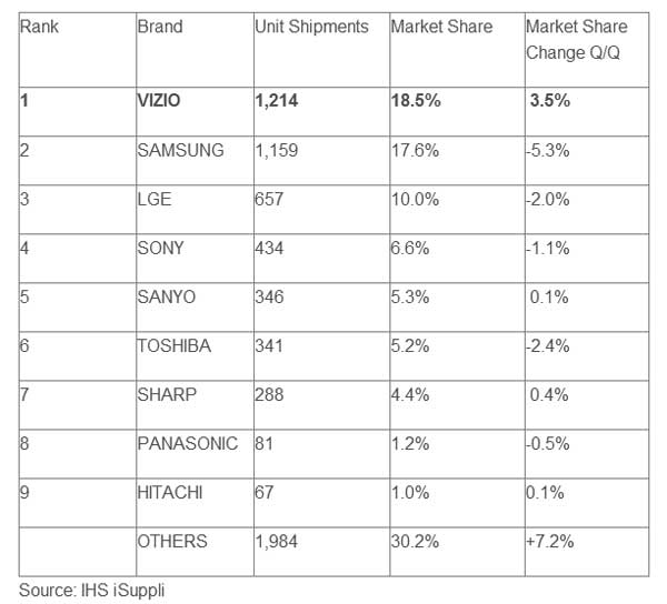 Vizio Claims Top Spot For US LCD HDTV Shipments In Q1