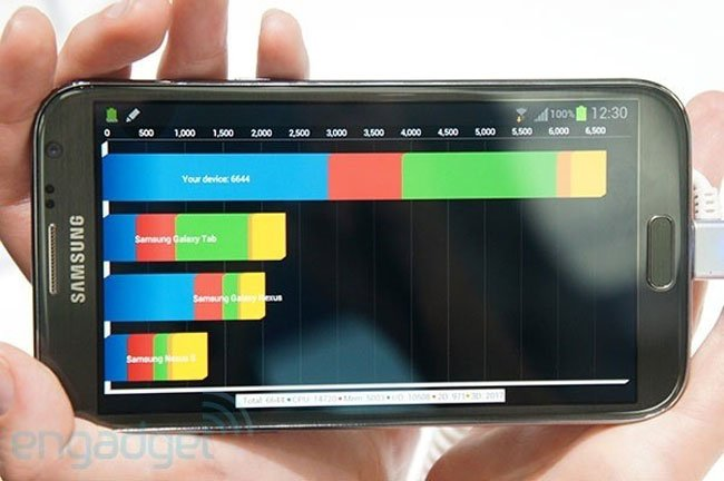 Galaxy Note II Benchmarks