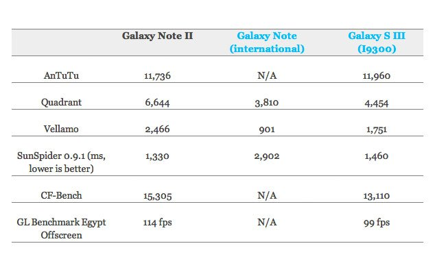 Galaxy Note II Benchmarks