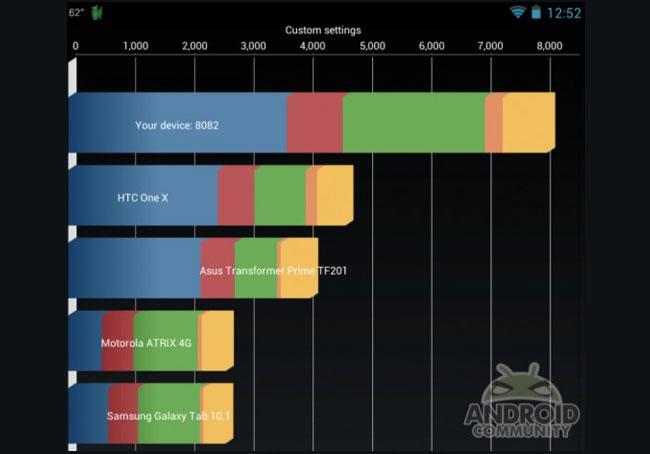 Nexus 7 Overclocked