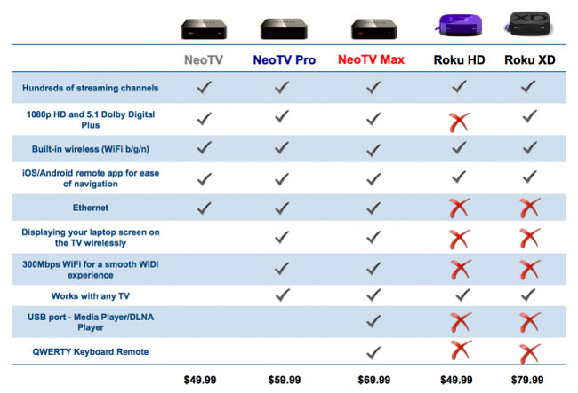 Netgear Streaming boxes