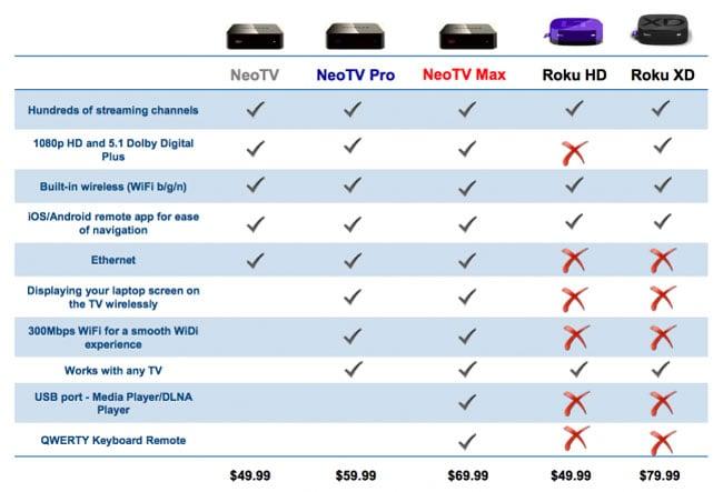 Netgear Streaming boxes