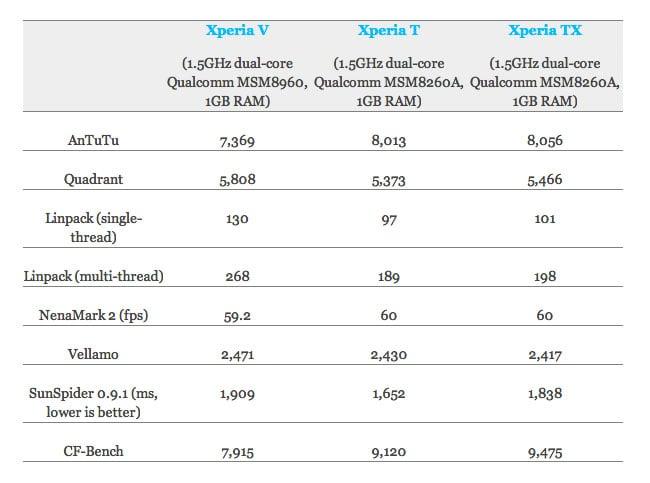 Sony Xperia Benchmarks