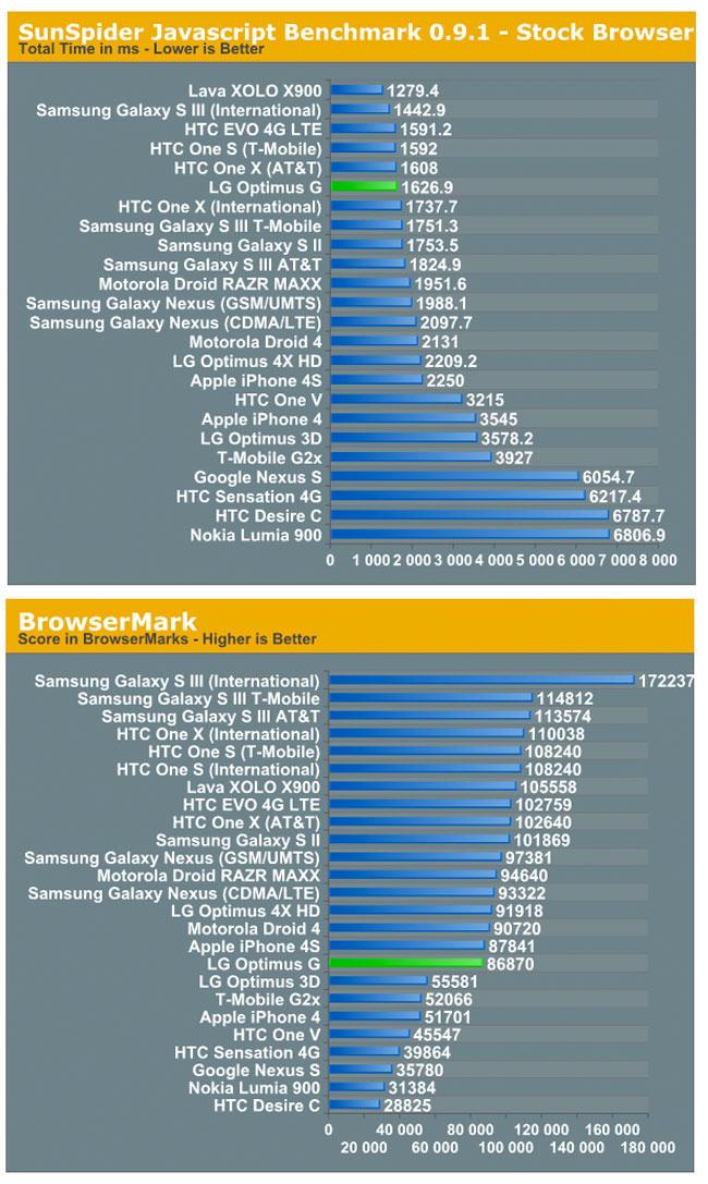 LG Optimus G Benchmarks