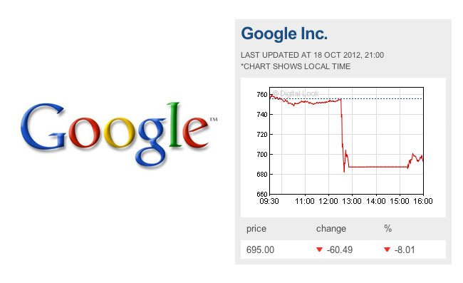 Google Share prices drop