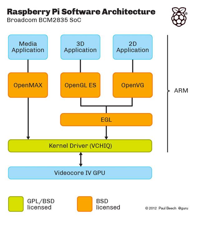 Raspberry Pi Graphics Code Open Source