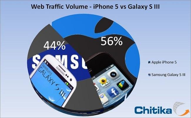 iPhone 5 galaxy S III