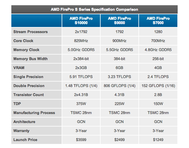 AMD Dual-GPU FirePro S10000 Launches For $3,599