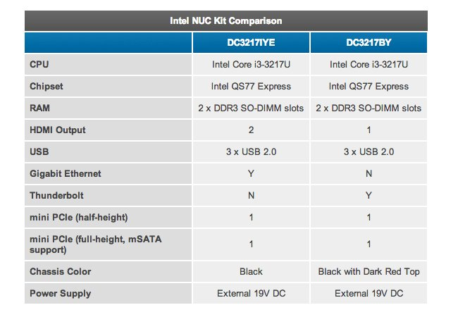 Intel NUC Ivy Bridge Mini-PC