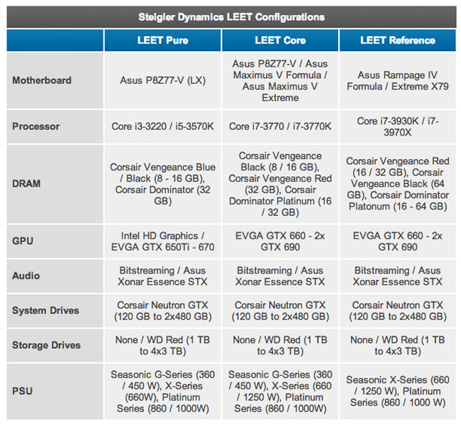 Steiger Dynamics LEET Gaming HTPC