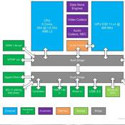 Next Generation Xbox Durango Specifications Leaked