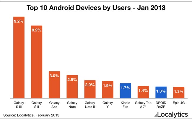Top 10 Android Devices
