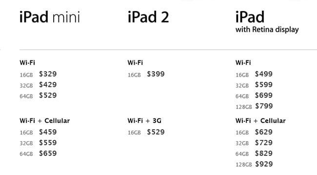 Difference Between iPad And iPad Mini