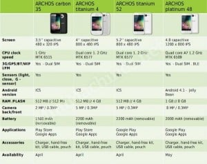 Archos Announces Four New Android Smartphones