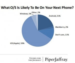 Almost half of U.S. teens have an iPhone, 62% plan to get one