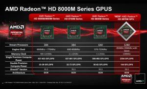 AMD Radeon HD 8970M Launches