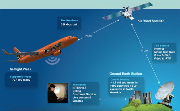 Wi-Fi at 30,000 Feet