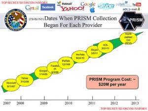 PRISM Declassified
