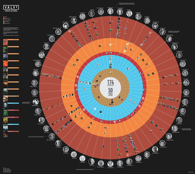 Valve voice-actor Infographic